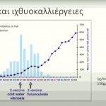 Εμβόλια και Ιχθυοκαλλιέργειες